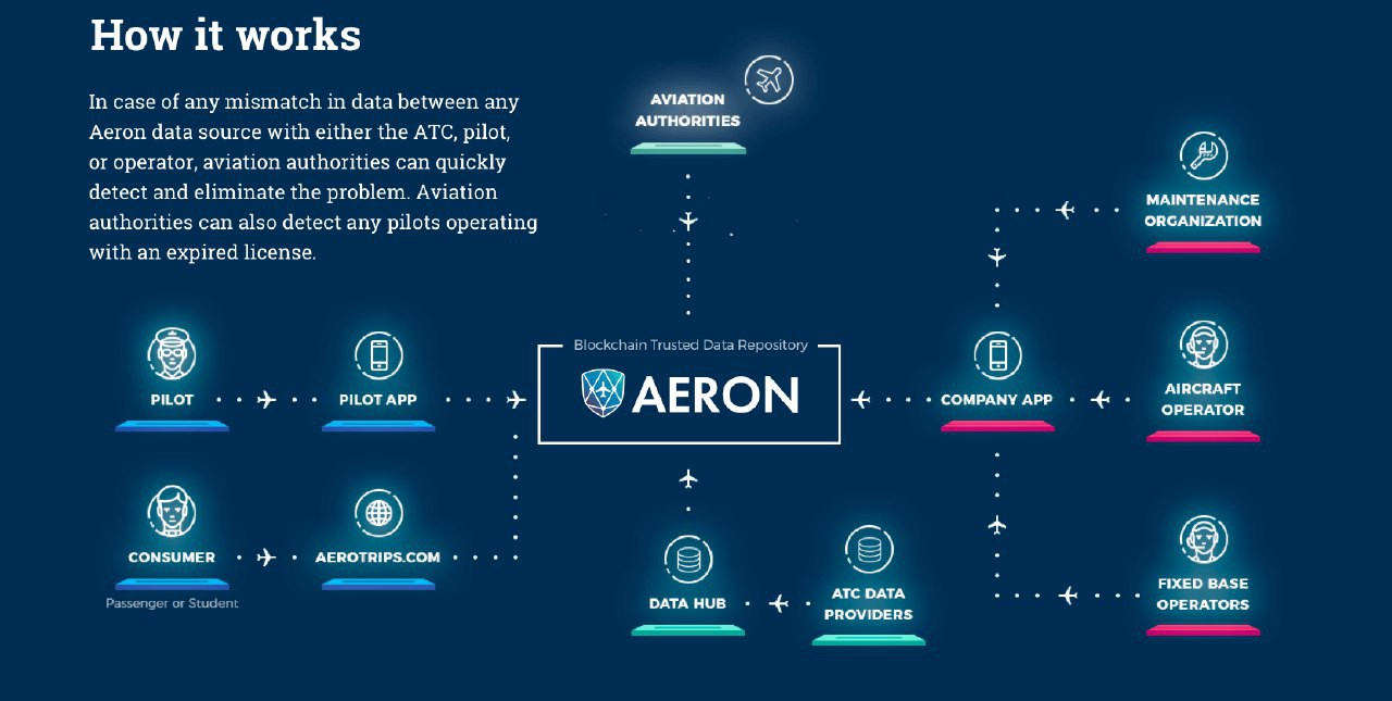 Aeron ICO review