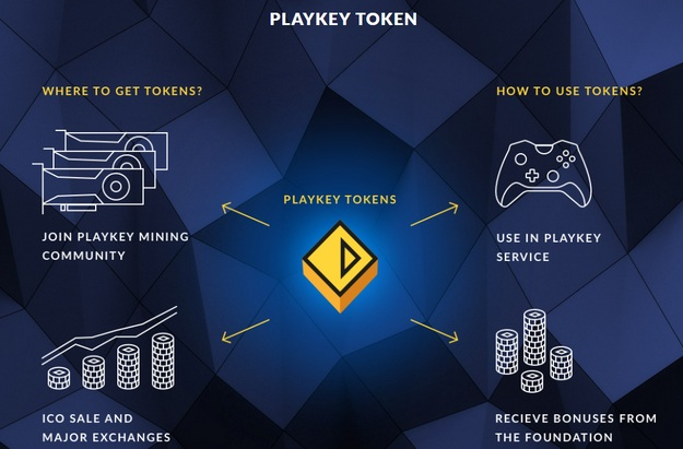 playkey ico review