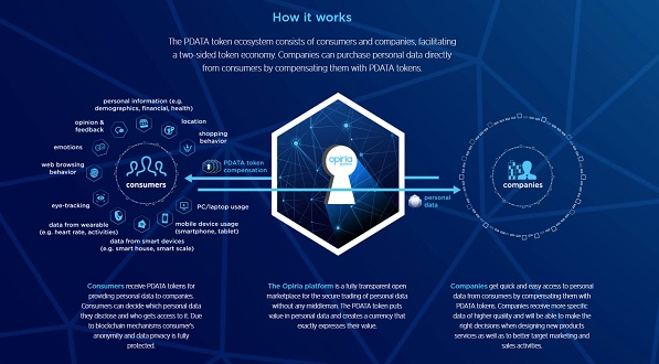 Opiria ICO Review (PDATA Token)