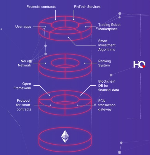HyperQuant Architecture