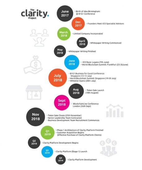Clairty Project Timeline